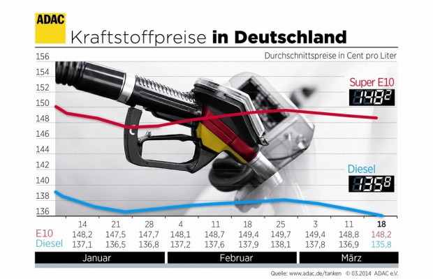 Benzin und Diesel etwas billiger
