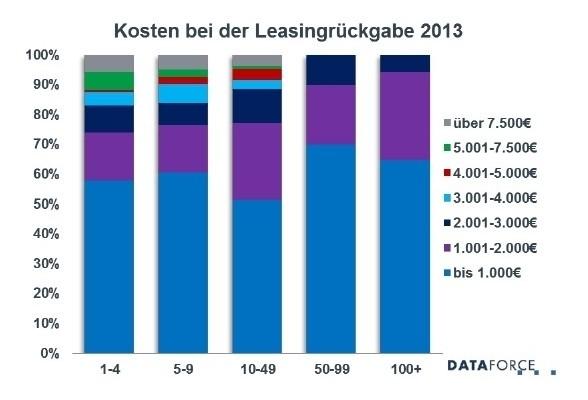 Freie Werkstätten drücken Leasing-Kosten