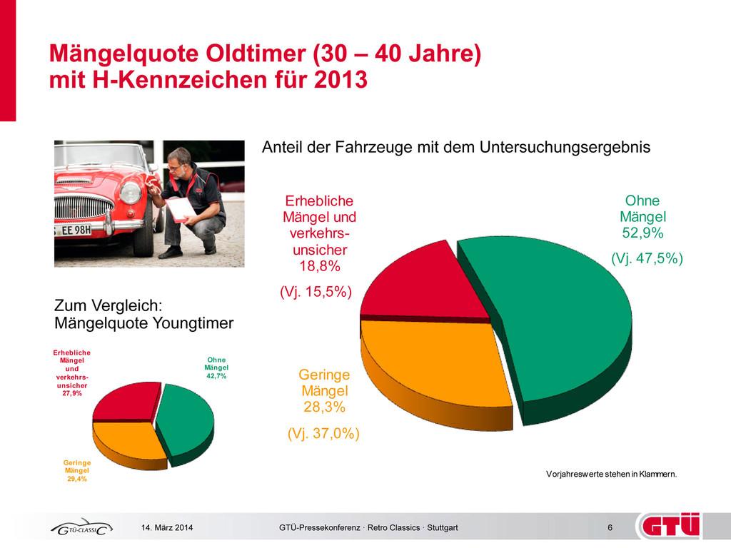 GTÜ-Mängelstatistik: Je älter, umso weniger Mängel