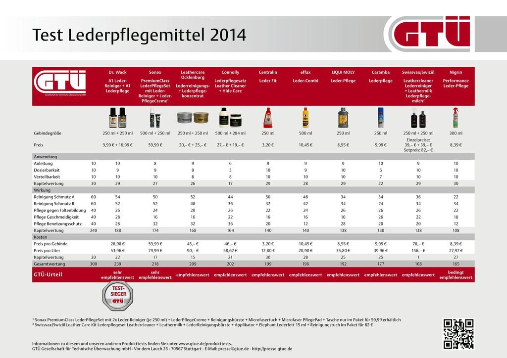 GTÜ testet Lederpflegemittel
