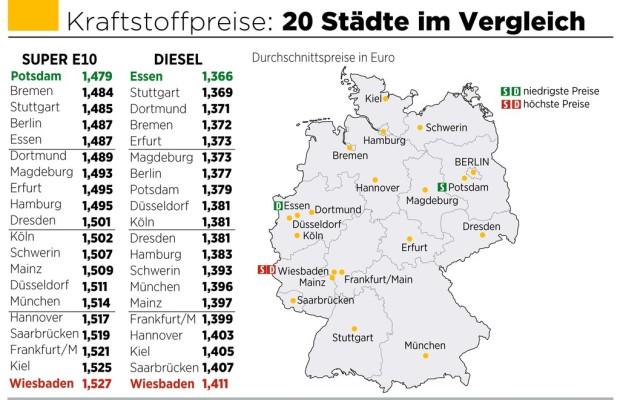 In Wiesbaden ist der Sprit am teuersten