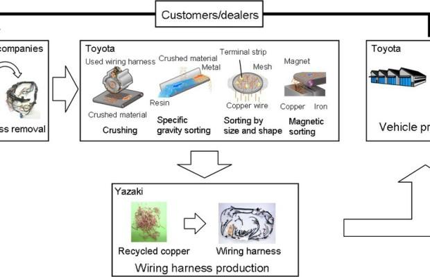 Toyota recycelt Kupfer
