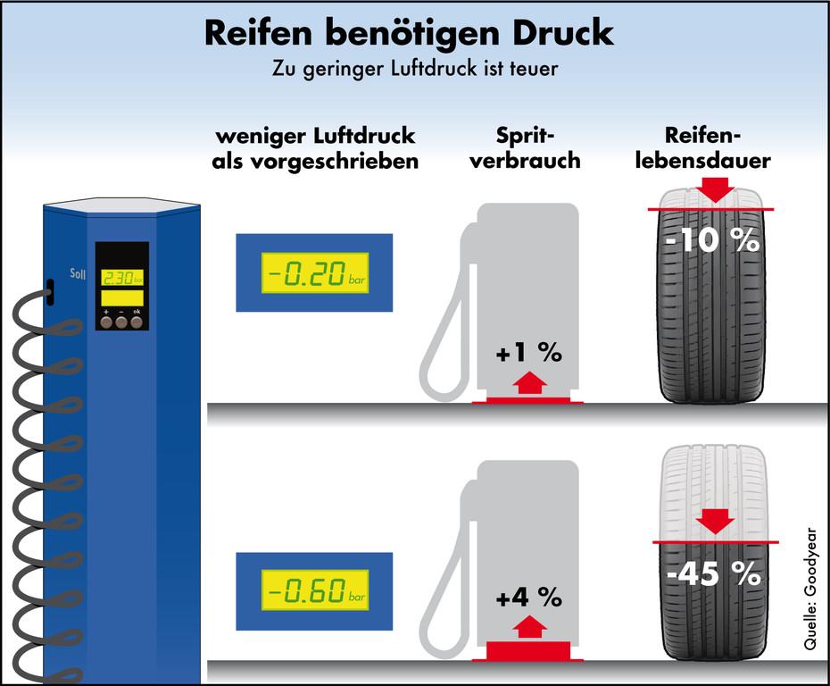 Zu niedriger Luftdruck verursacht Kosten und erhöht Risiko