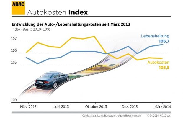 Autokosten leicht gesunken