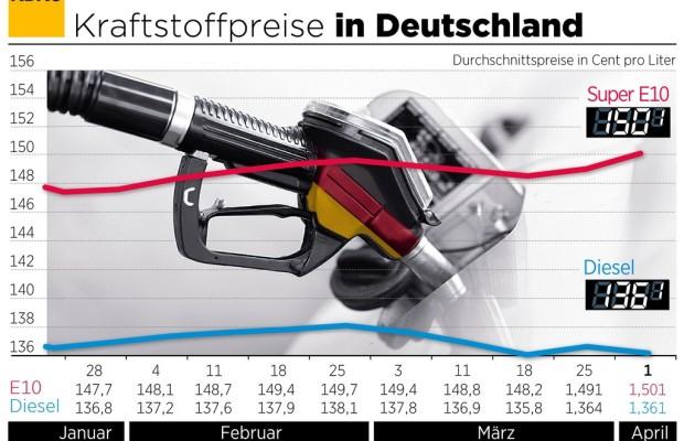 Benzinpreis überspringt Marke von 1,50 Euro