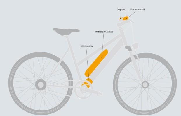 E-Bike-Antrieb von Continental - Mit Mittelmotor auf den Pfaden von Bosch