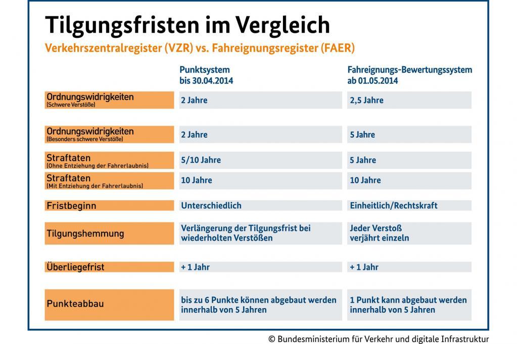 Flensburger Register: Bei acht Punkten ist künftig Schluss - Bild: BMVI