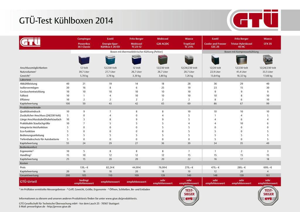 GTÜ testet Kühlboxen – Sieg für Waeco CFX 35