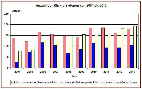 In Deutschland gab es 180 Rückrufe