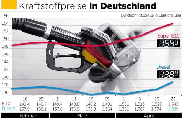 Kraftstoffpreise steigen weiter