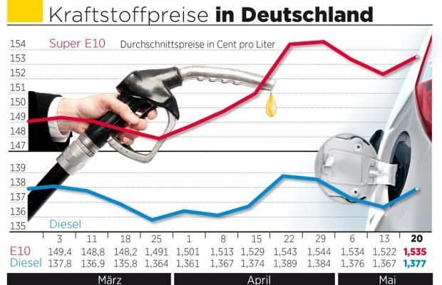 Öl lässt Spritpreise steigen
