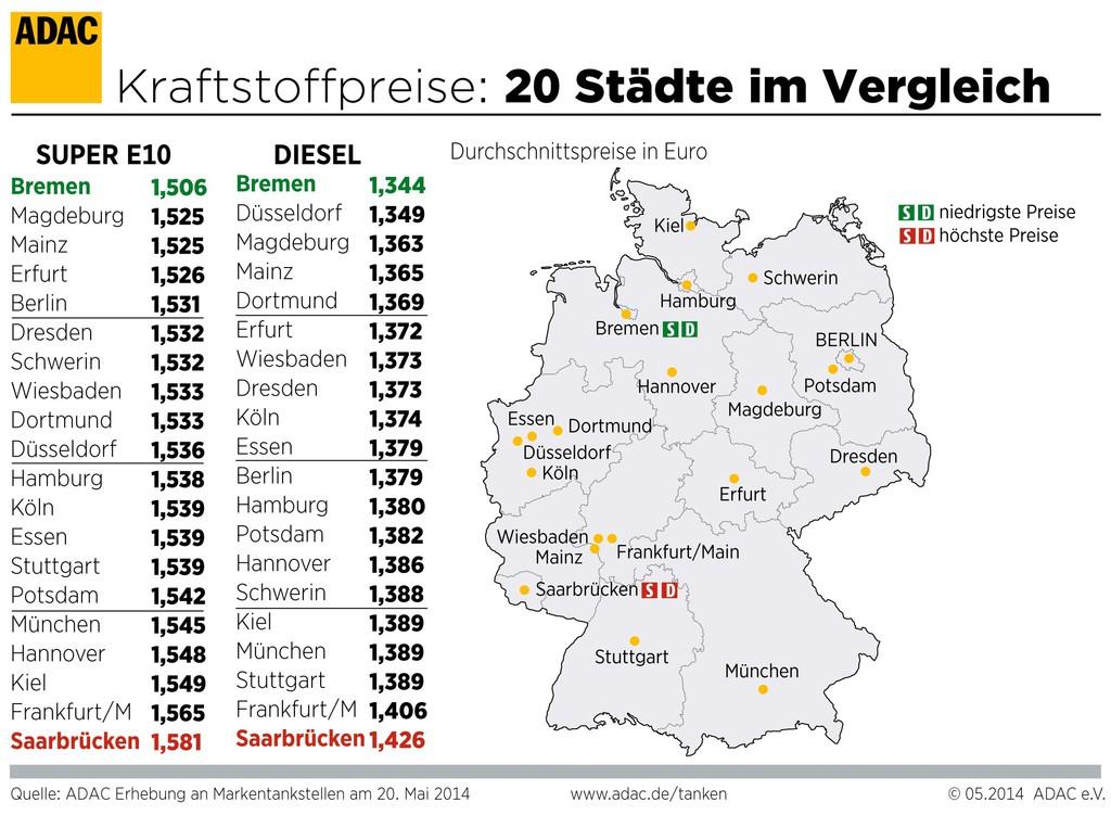 Erhebliche regionale Kraftstoff-Preisunterschiede