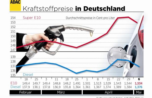 Kraftstoffpreise geben nach