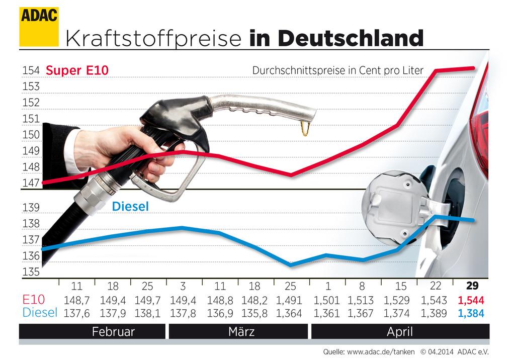 Preise für Benzin und Diesel bleiben stabil