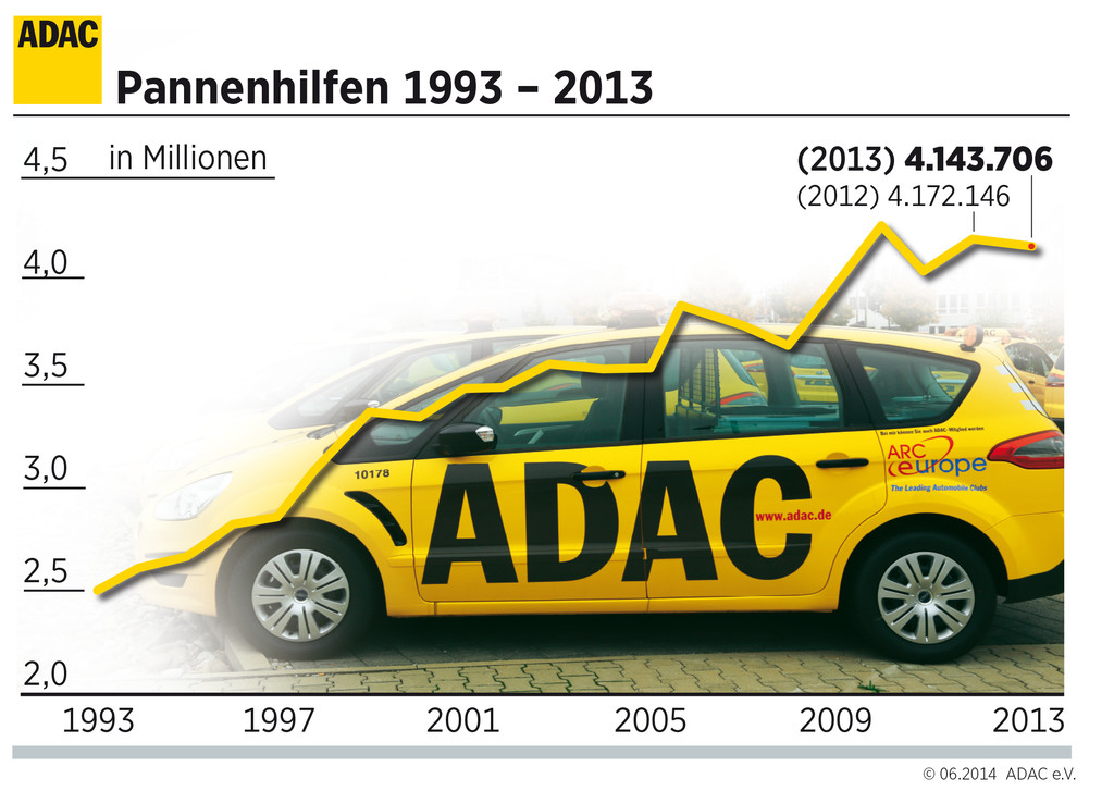 ADAC verbucht erfolgreiches Geschäftsjahr 2013