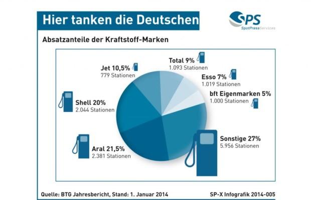 Absatzanteile der Kraftstoff-Hersteller - Hier tanken die Deutschen