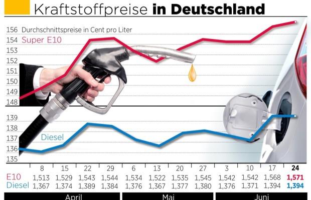 Kraftstoffpreise verändern sich kaum