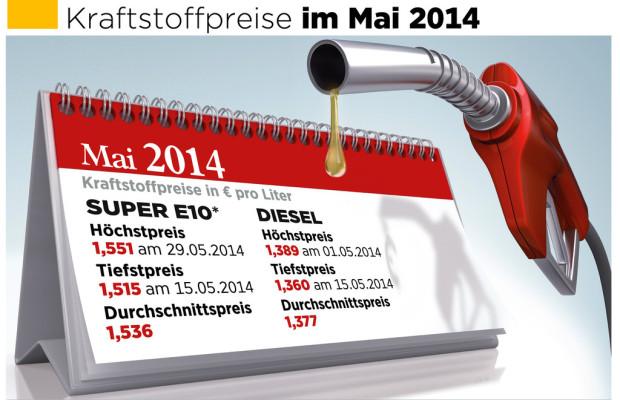 Mai teuerster Monat für Benzin