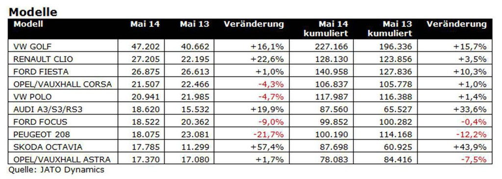 Pkw-Zulassungen steigen seit neun Monaten - Bild: Auto-Medienportal.Net/Jato