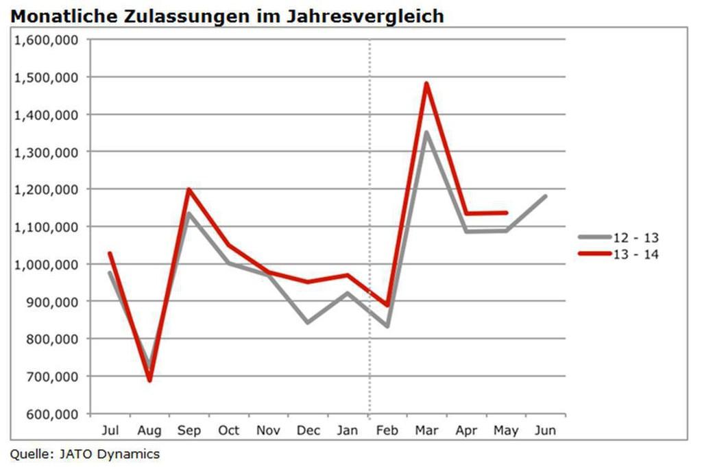 Pkw-Zulassungen steigen seit neun Monaten