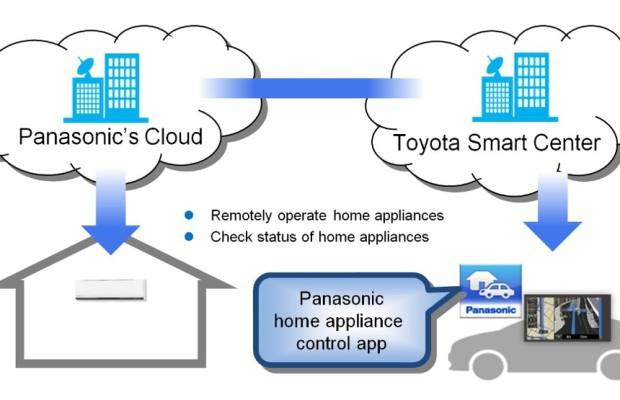 Toyota und Panasonic vernetzen sich