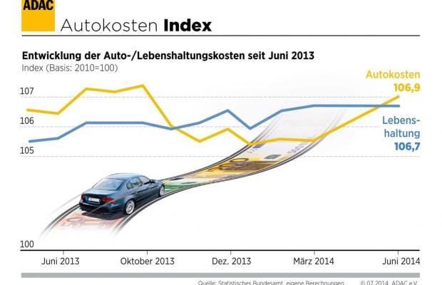 Autokosten leicht gestiegen