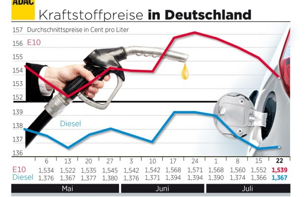 Benzinpreis sinkt
