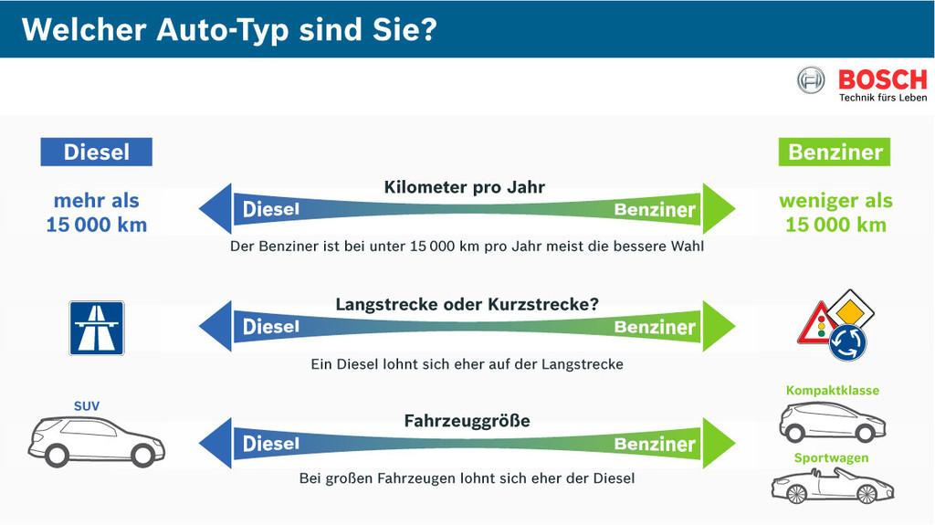 Entscheidungshilfe: Benziner oder Diesel?