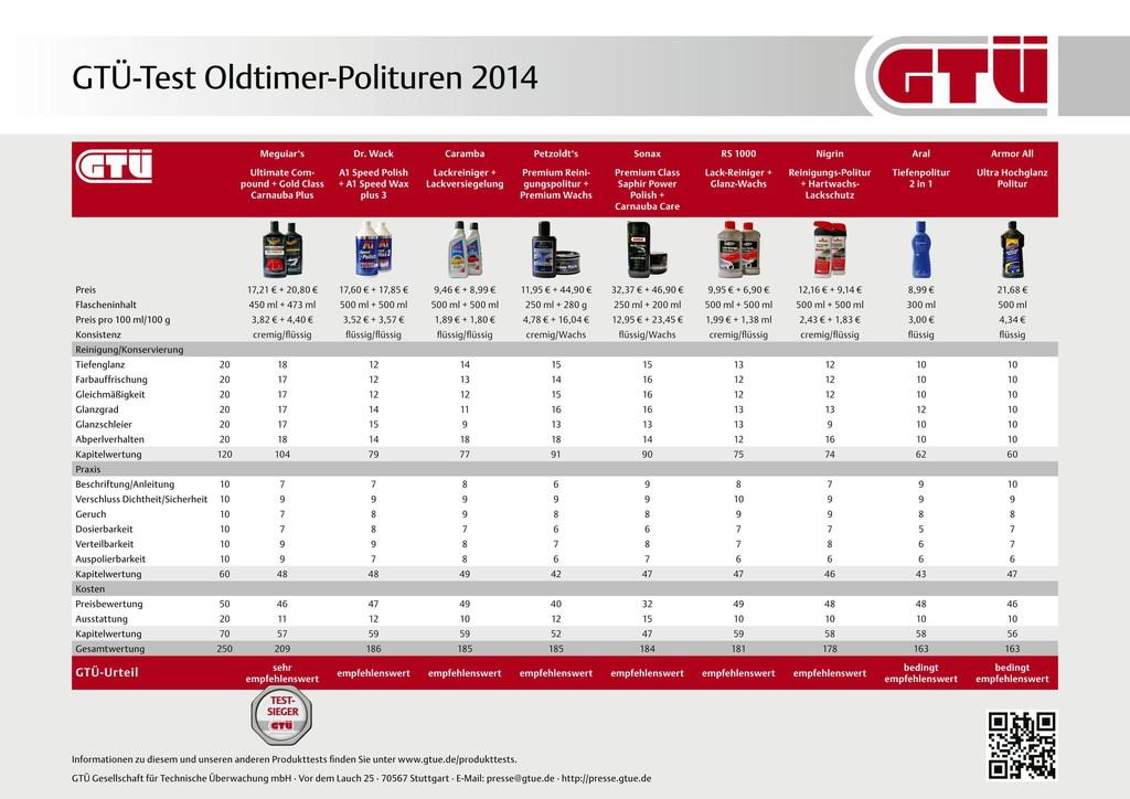 GTÜ testet Polituren für Oldtimer