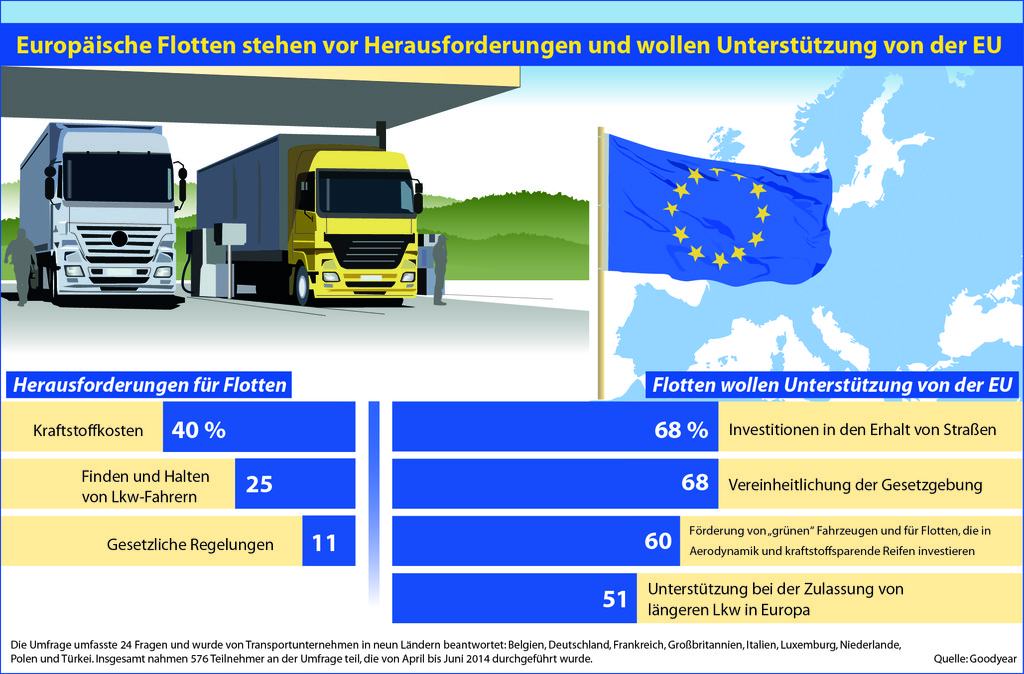 Goodyear-Umfrage: Wichtige Rolle der EU im Transportwesen