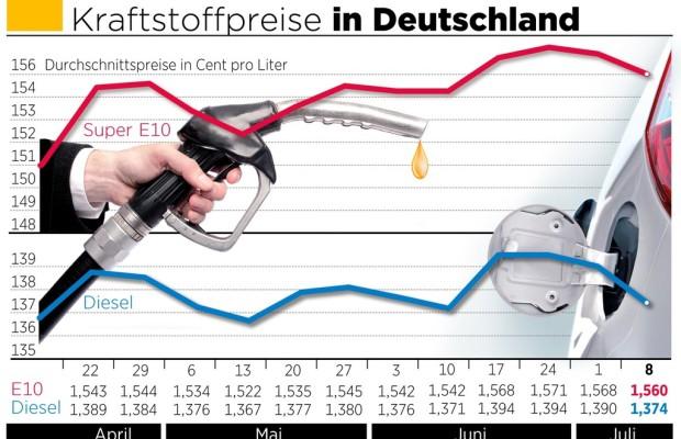 Kraftstoff wird wieder günstiger