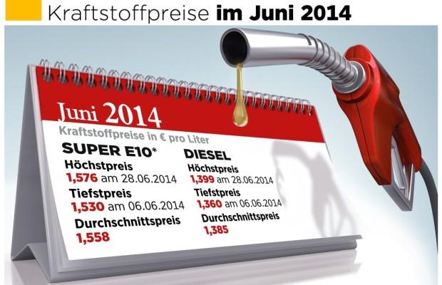 Kraftstoffpreise: Juni bisher teuerster Monat des Jahres