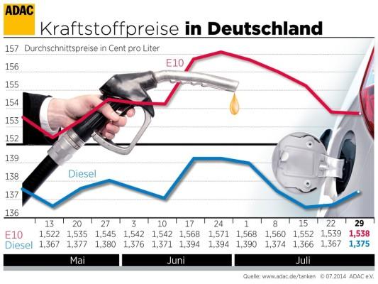 Kraftstoffpreise relativ stabil