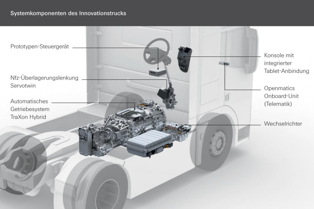 Lkw-Getriebe so schlau wie ortskundiger Fahrer