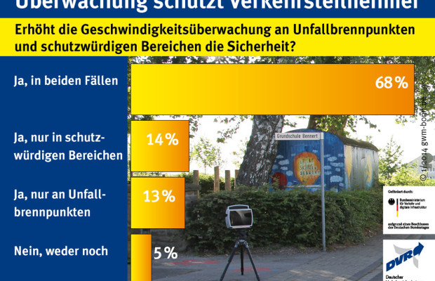 Umfrage: Tempokontrollen erhöhen die Sicherheit