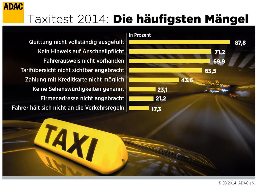 ADAC testet Taxis