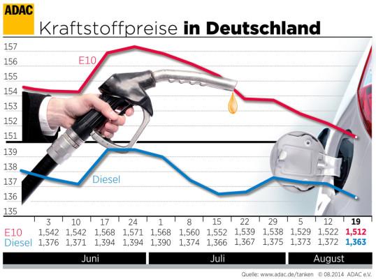 Benzinpreise fallen weiter