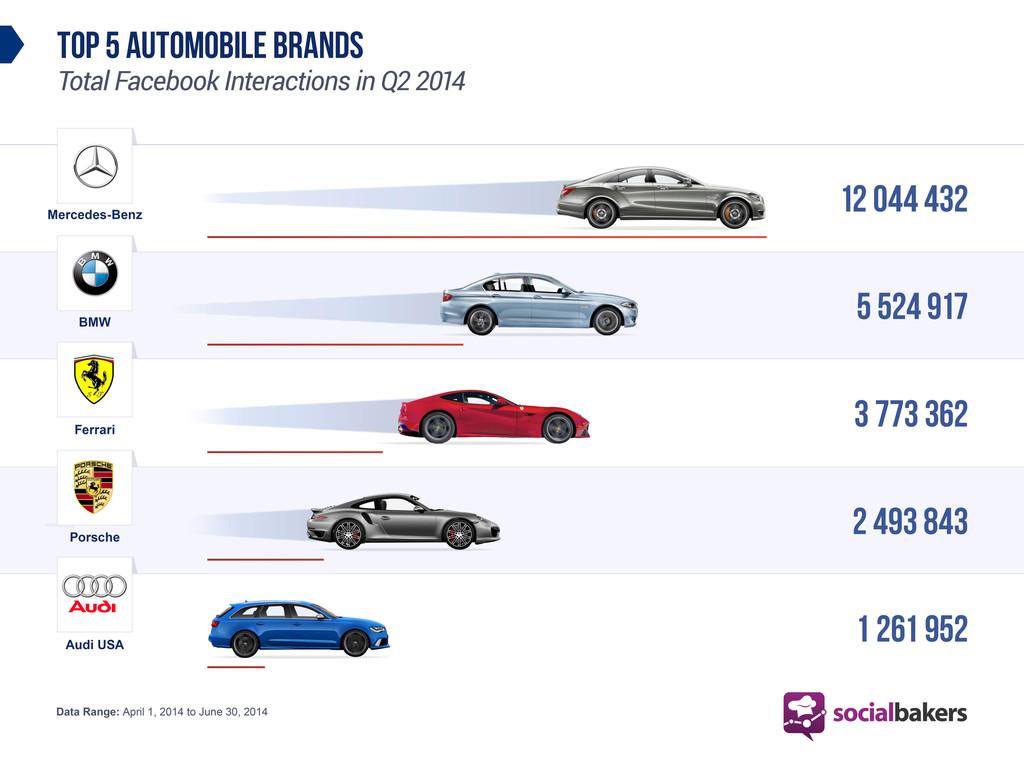 Mercedes-Benz interaktivste Automobilmarke im Social Web