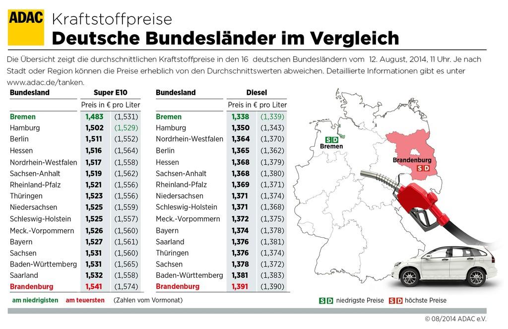 Tanken in Brandenburg am teuersten