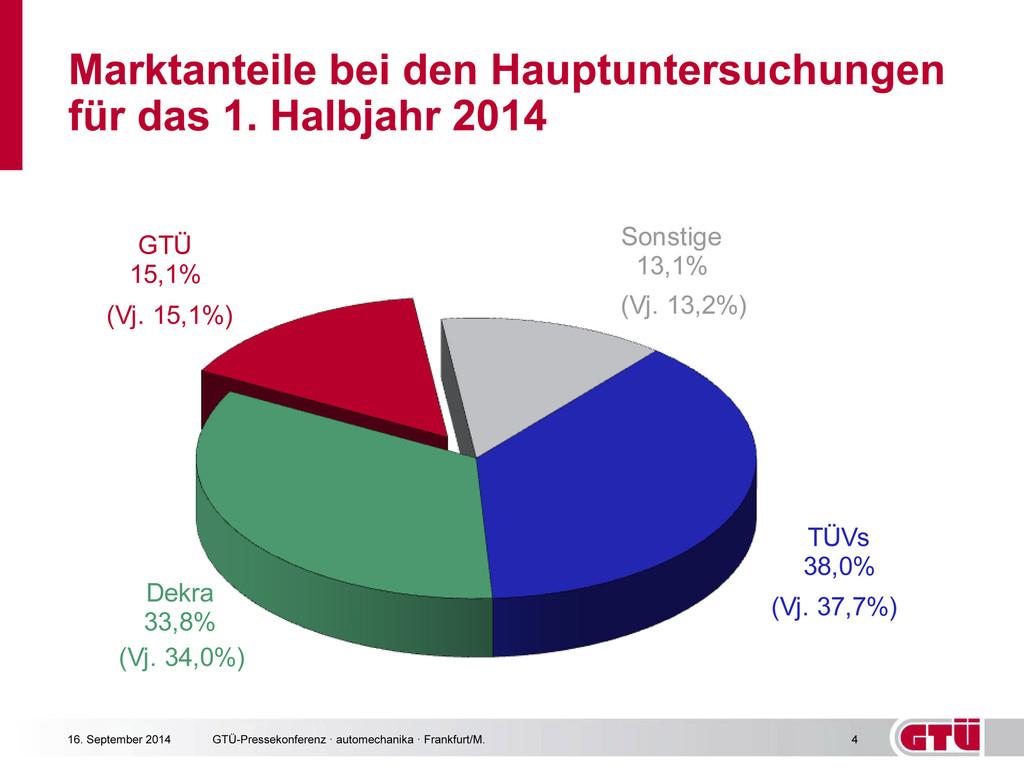GTÜ-Anteil an Hauptuntersuchungen stabil