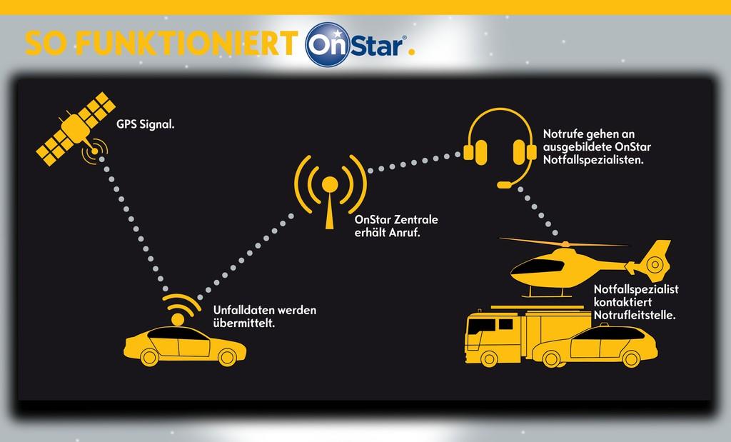 Opel präsentiert Notruf-Service Onstar