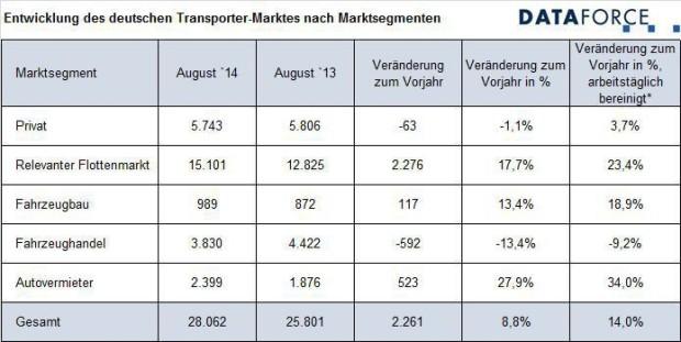 Relevanter Flottenmarkt wächst wieder zweistellig