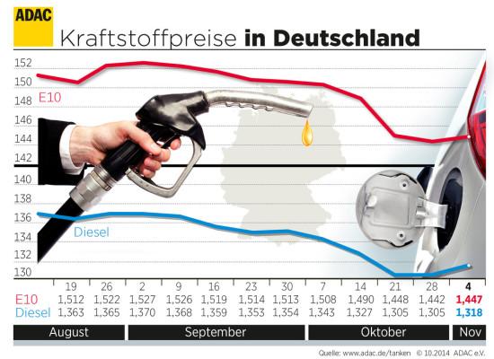Kraftstoffpreise steigen leicht