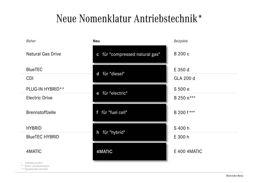 Mercedes-Benz: Die Neuverteilung der Namen