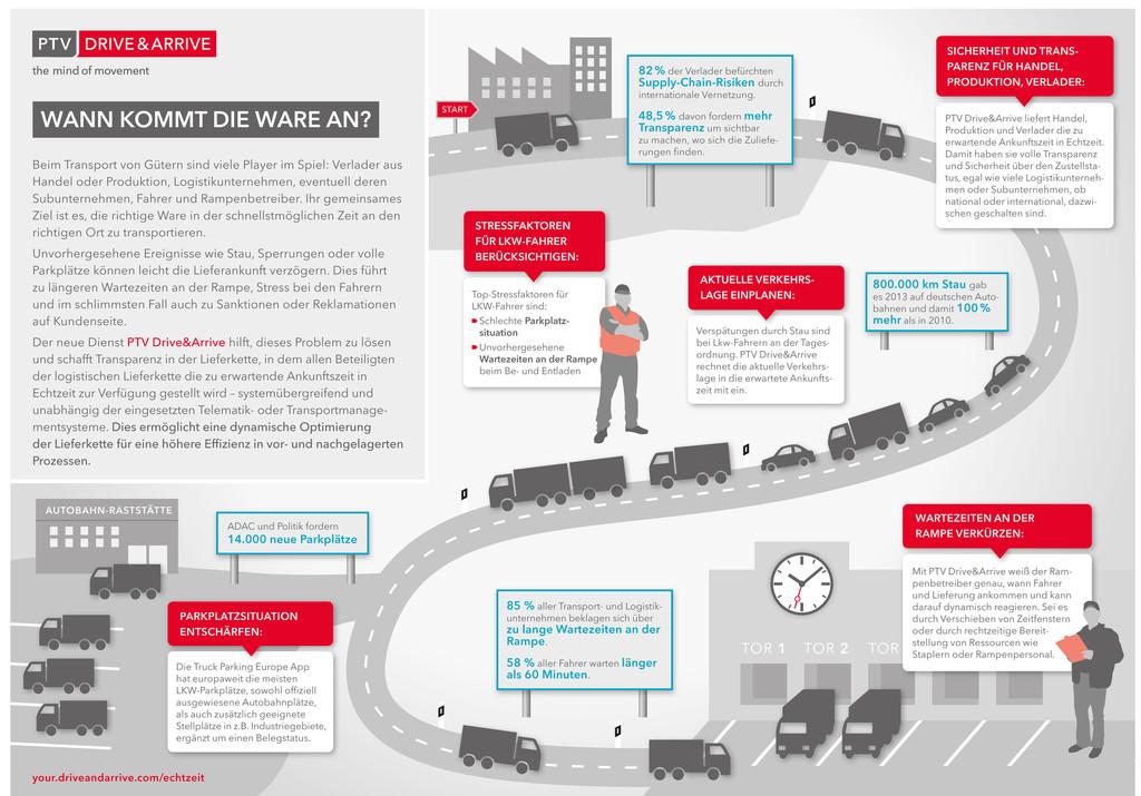 PTV stellt Transportdaten in Echtzeit zur Verfügung
