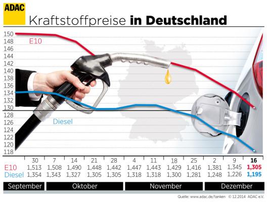 Talfahrt der Kraftstoffpreise geht weiter