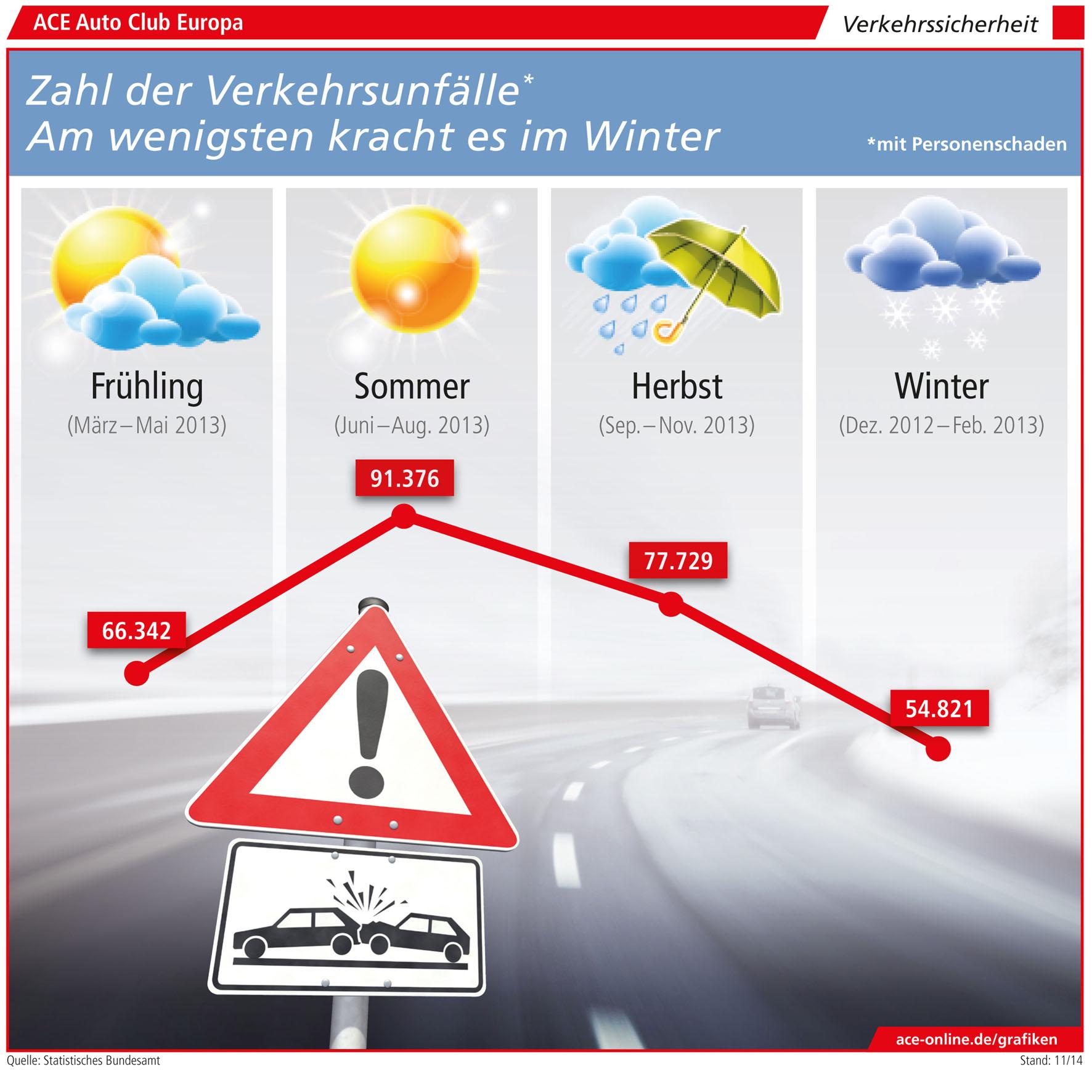 Autounfälle im Winter sind weniger gefährlich