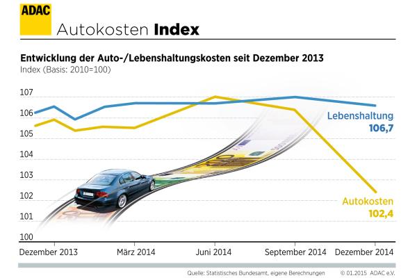2014 wurde alles teurer – außer Autofahren