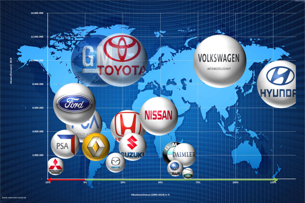 Automobilmärkte Westeuropa, USA und China wachsen weiter