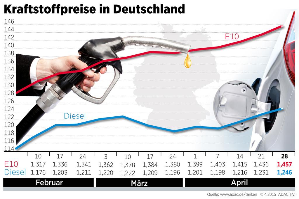 Kraftstoffpreise steigen